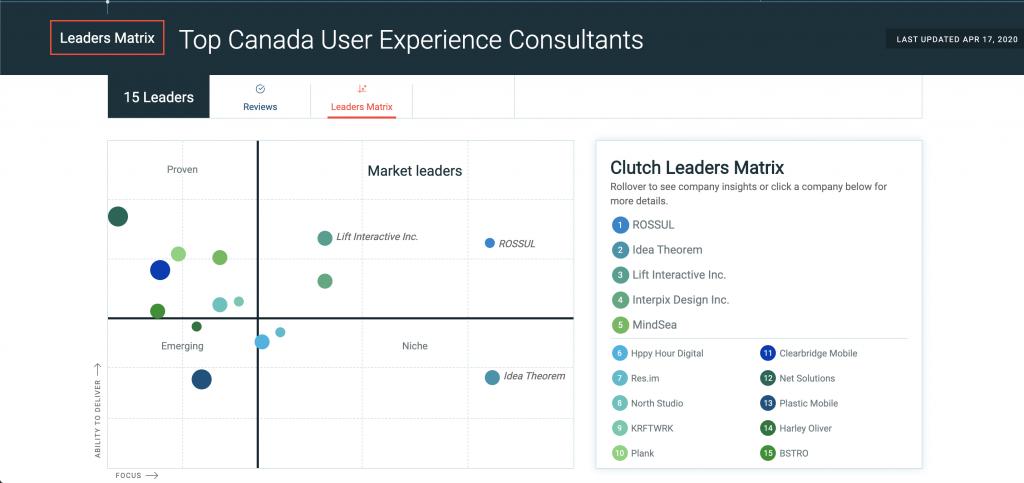 Top UI UX Agencies Canada 2020, Top UX Agencies Canada 2020
