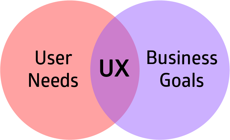 Idea Theorem - User Needs vs Business Goals