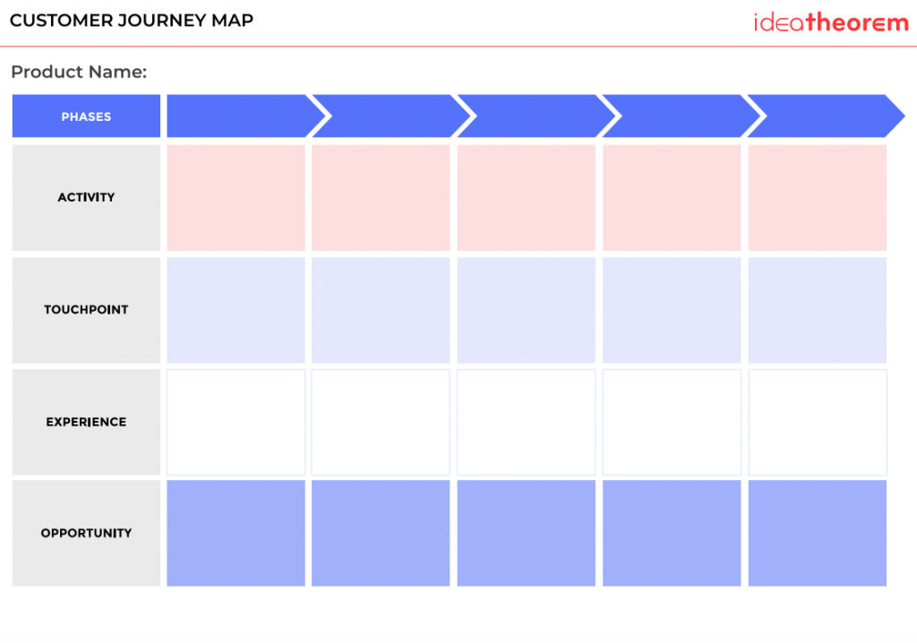 What Is A Customer Journey Map And Why Is It Important Idea Theorem - Customer journey map template